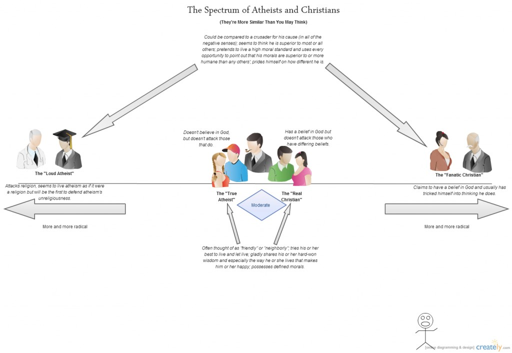 A Graph Showing the Spectrum of Atheists and Religious People2